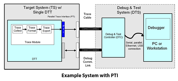 Example System With PTI