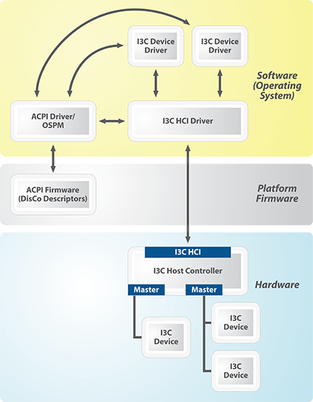 MIPI DisCo for I3C framework diagram