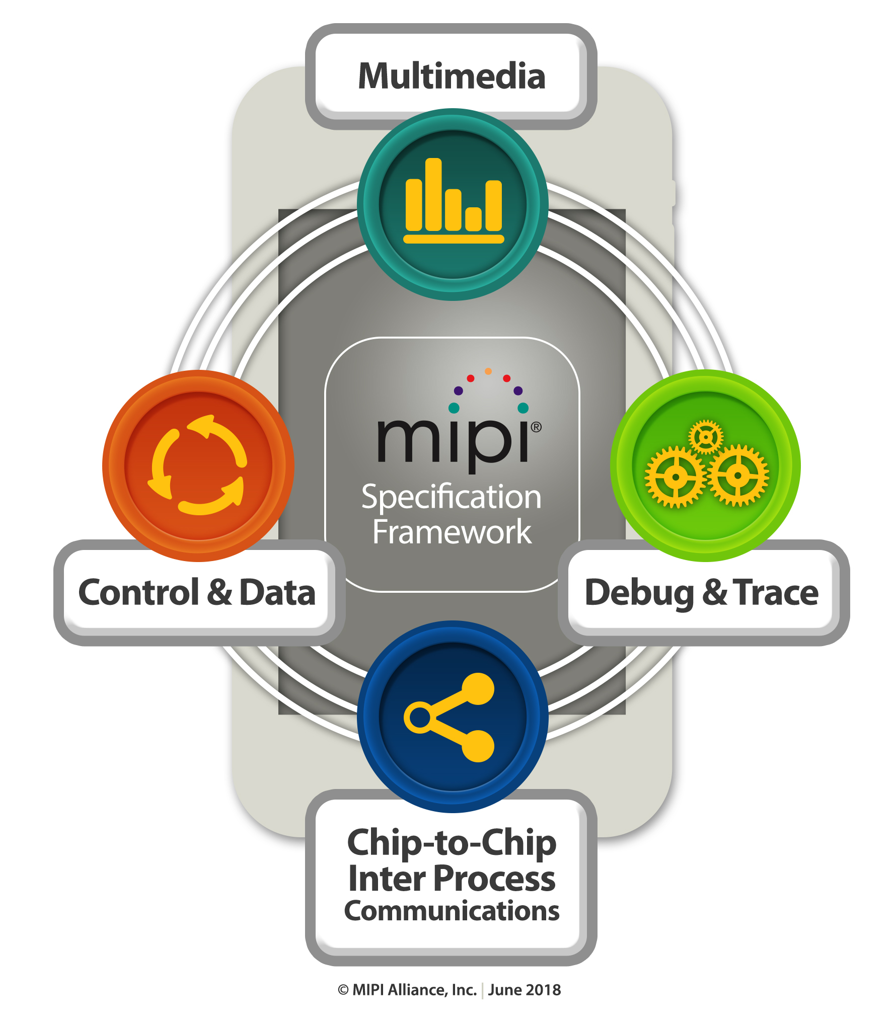 MIPI Specification Framework
