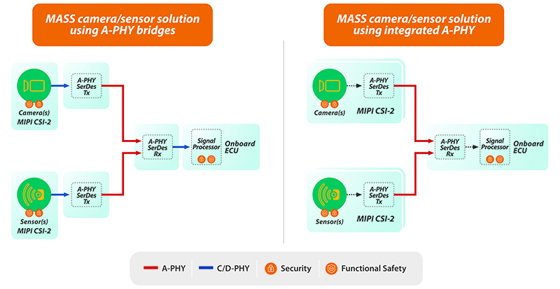 MIPI White Paper: Introductory Guide to MASS - Figure 12