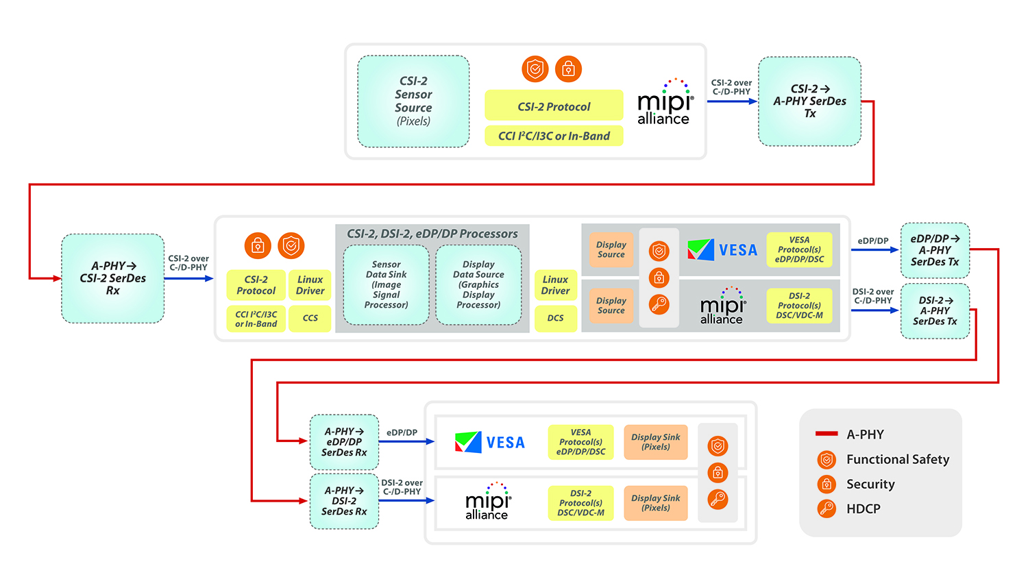 MIPI White Paper: Introductory Guide to MASS - Figure 5