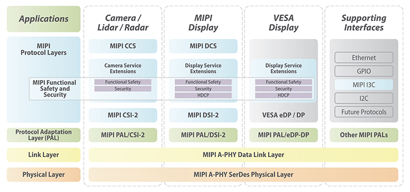 MIPI White Paper: Introductory Guide to MASS - Figure 7