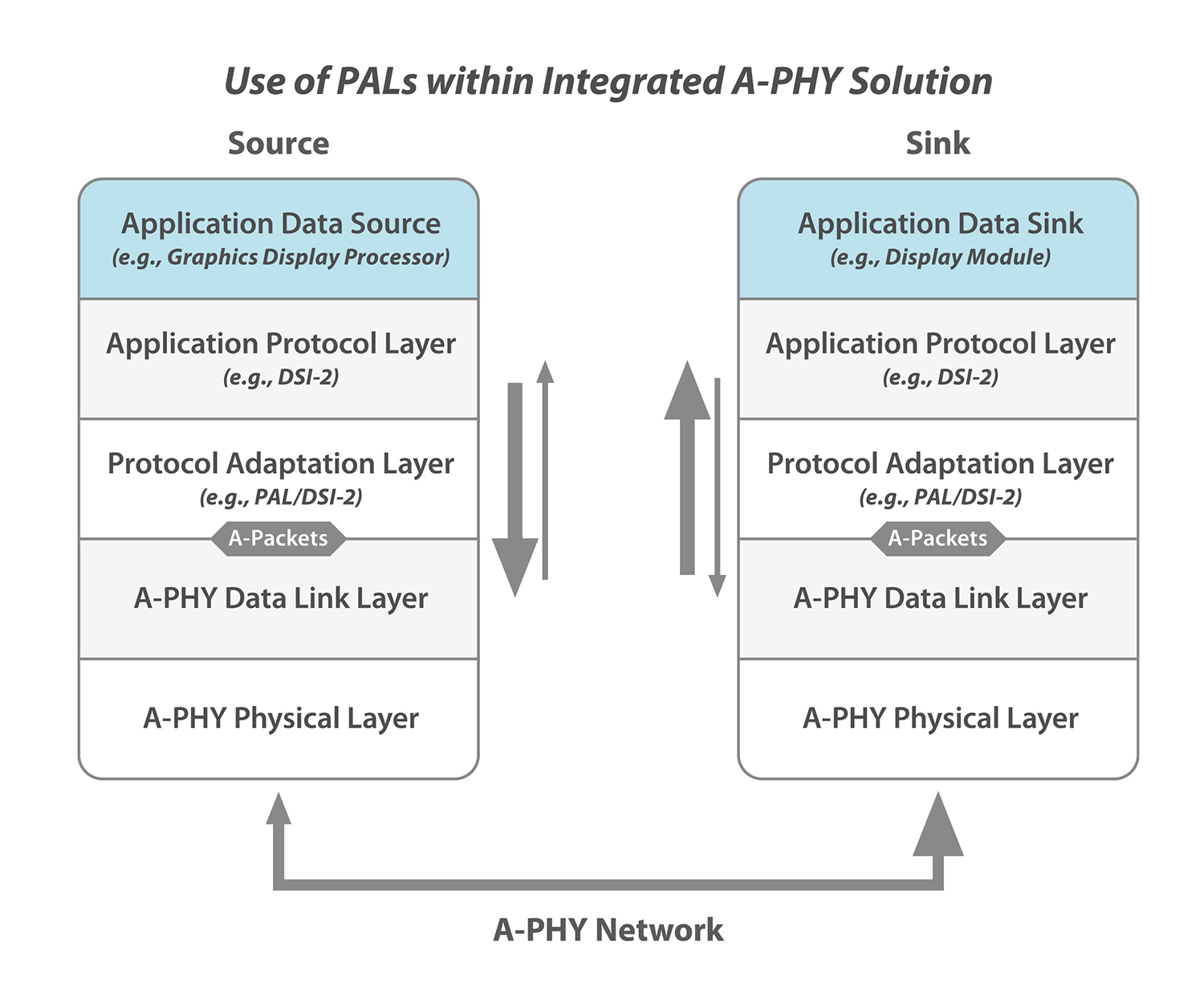 MIPI White Paper: Introductory Guide to MASS - Figure 9