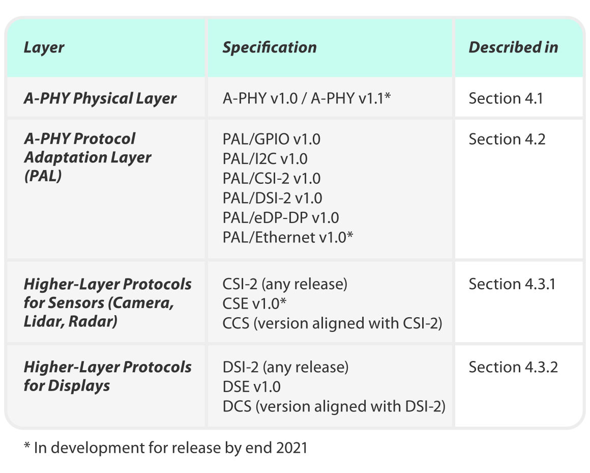 MIPI White Paper: Introductory Guide to MASS - Table 3
