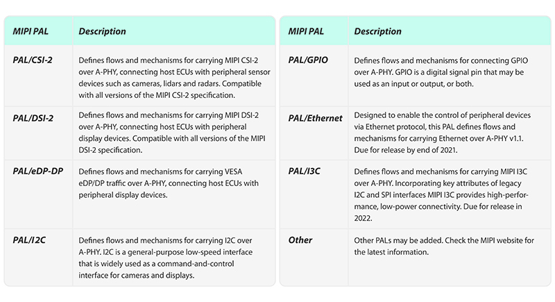 MIPI White Paper: Introductory Guide to MASS - Table 5
