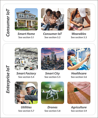 IoT white paper - Figure 5