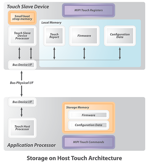 MIPI Touch Storage diagram