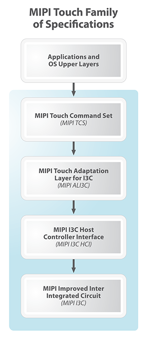 MIPI Touch specifications diagram
