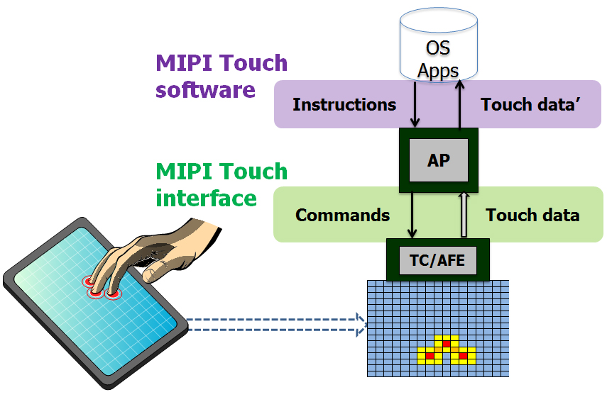 MIPI Touch Topology