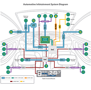 MIPI Automotive Infotainment System Diagram