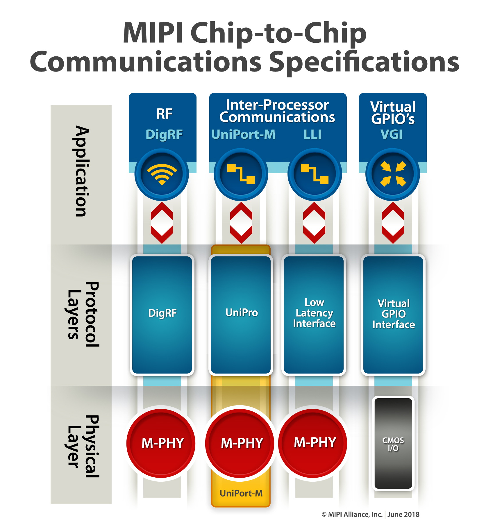 MIPI Chip-to-Chip Communications Specifications Diagram
