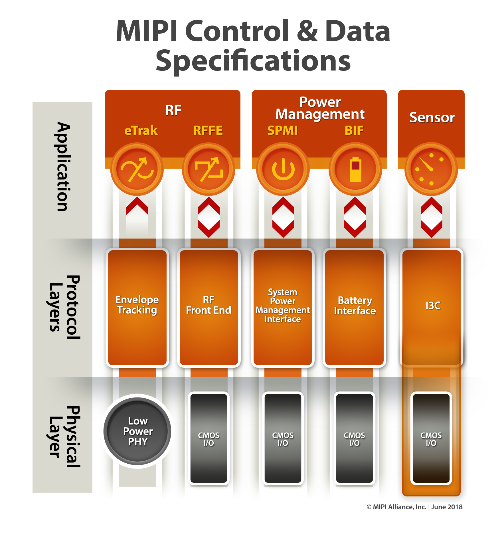 MIPI Control/Data Specifications Diagram