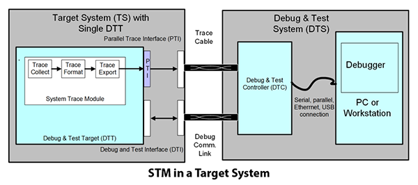 STM in a target system