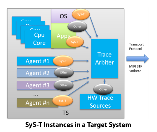 SyST Trace Instances