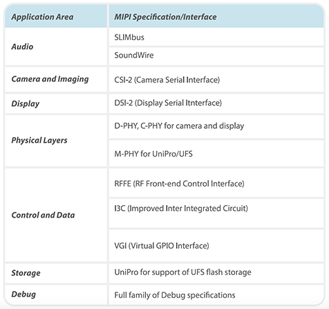 MIPI 5G table 1 - white paper